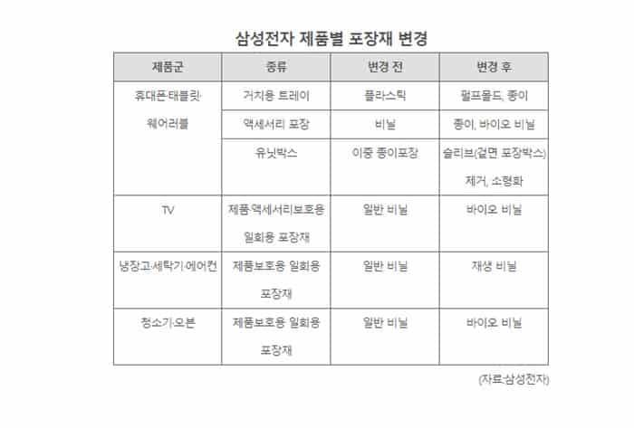 삼성전자 제품별 포장재 변경 (자료 삼성전자)