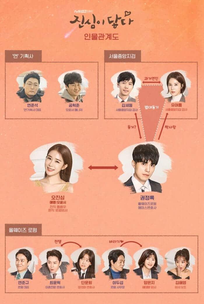 TVN '진심이 닿다' 인물관계도(TVN 제공) ⓒ 갓잇코리아