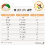 명절음식 열량 © 방은영 디자이너
