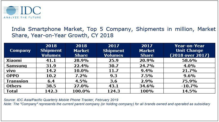 2018년 인도 스마트폰 시장 점유율. (IDC 제공) © 갓잇코리아