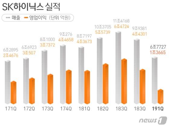 SK하이닉스 실적 ⓒ 김일환 디자이너(뉴스1)