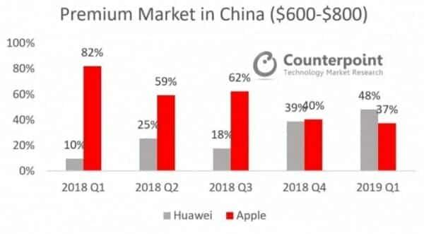 출처 - 카운터 포인트(중국 시장점유율)