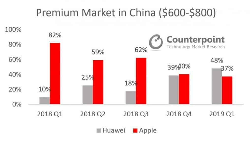 중국 프리미엄 스마트폰 점유율 ⓒ 갓잇코리아 / 카운트포인트 자료제공