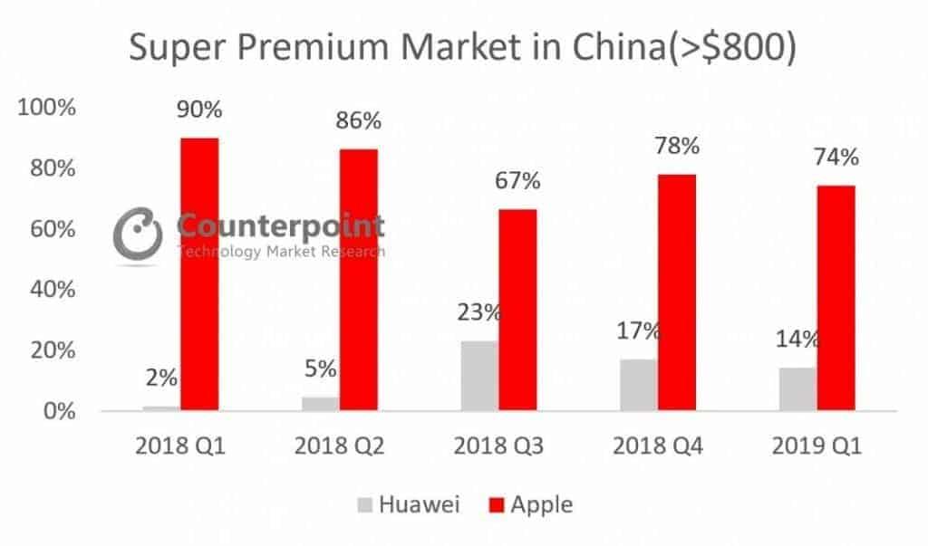 중국 슈퍼 프리미엄 스마트폰 점유율 ⓒ 갓잇코리아 / 카운트포인트 자료제공