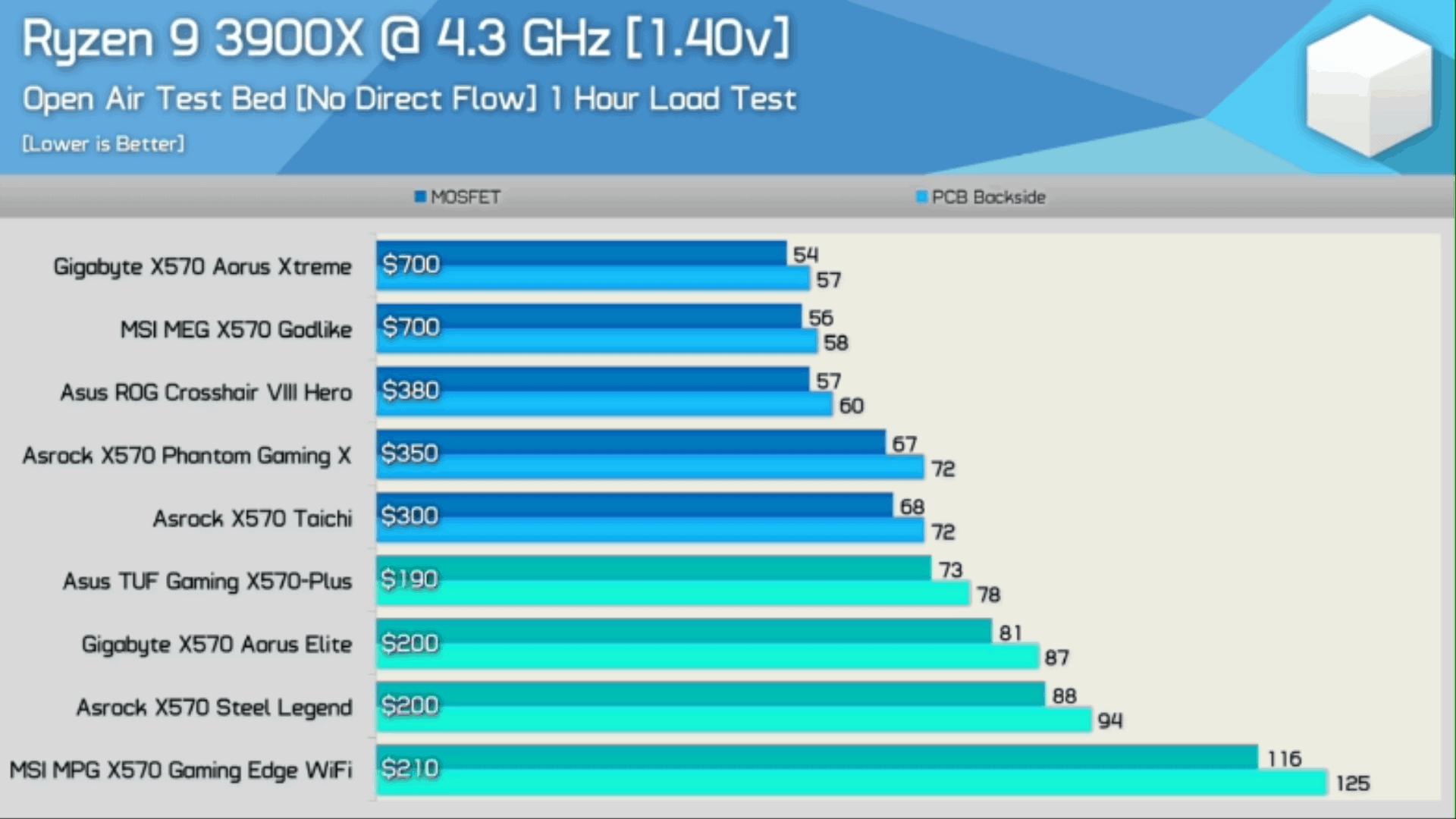 수동 4.3GHz 오버클럭 상태에서 전원부 온도 비교 / 에이수스가 가장 낮은 온도를 보였다 ⓒ 출처 - 하드웨어 언박스드