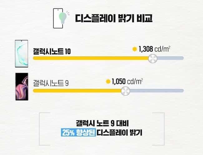 갤럭시노트10 디스플레이가 갤럭시노트9의 1050cd/㎡ 대비 25% 더 향상된 1308cd/㎡의 밝기를 기록 ⓒ 갓잇코리아