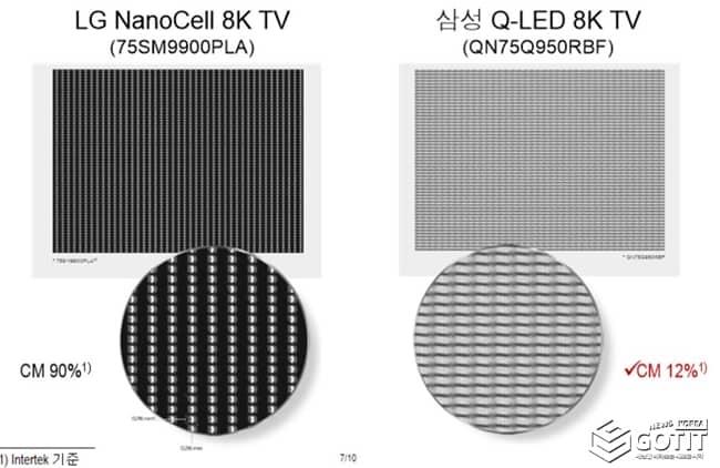 LG전자의 75인치 8K 나노셀 TV와 삼성전자의 75인치 8K QLED TV의 화질 선명도를 평가한 결과(LG전자 제공) © 갓잇코리아