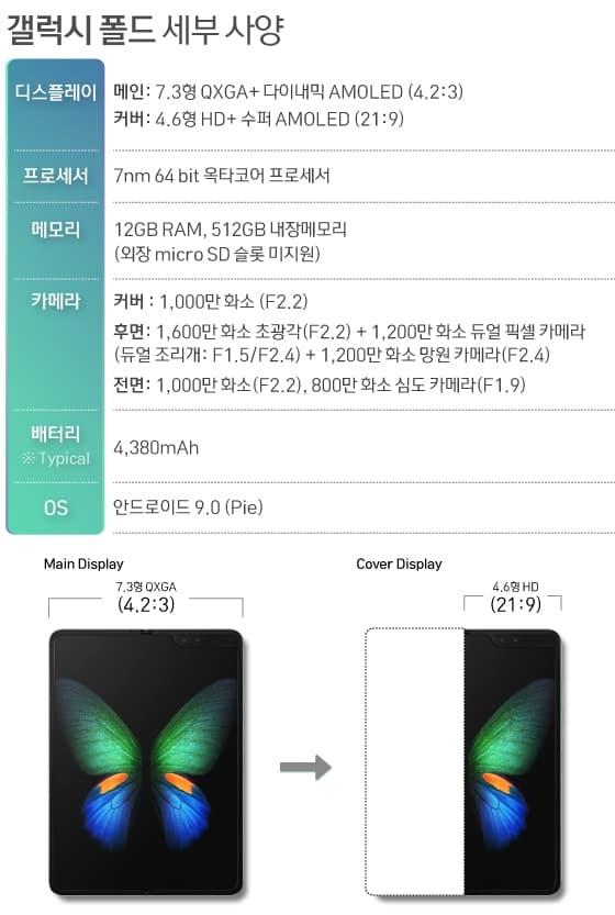 이은현 디자이너(뉴스1) / 삼성전자 '갤럭시 폴드' 세부사양 ⓒ 갓잇코리아