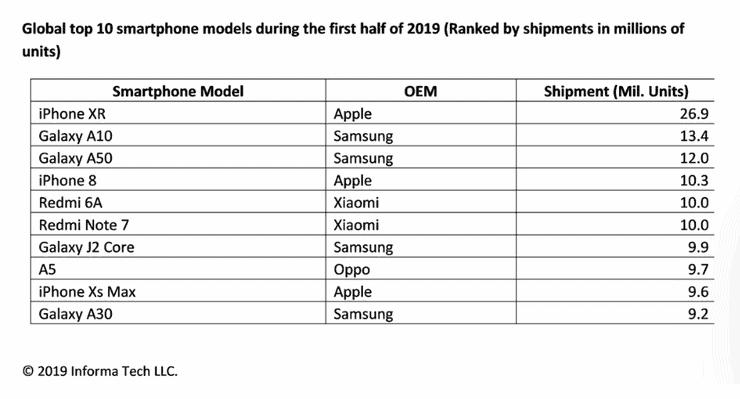 IHS 마킷이 발표한 2019년 상반기 전세계 스마트폰 판매량 모델별 순위. (출처 IHS마킷) © 갓잇코리아