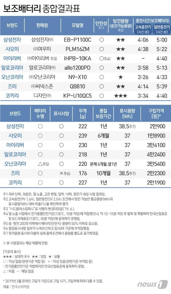 (자료제공=한국소비자원) © 갓잇코리아