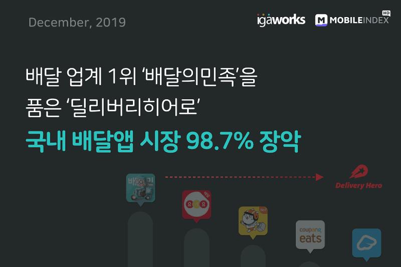 '배민' 삼킨 딜리버리히어로...배달 앱 시장 98.7% 장악 ⓒ 갓잇코리아