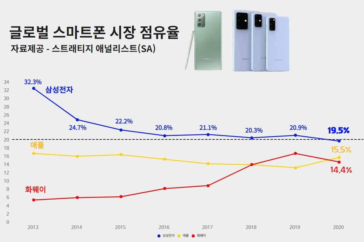 스트래티지 애널리스트 제공 / 스마트폰 시장점유율 ⓒ 디자인 - 갓잇코리아