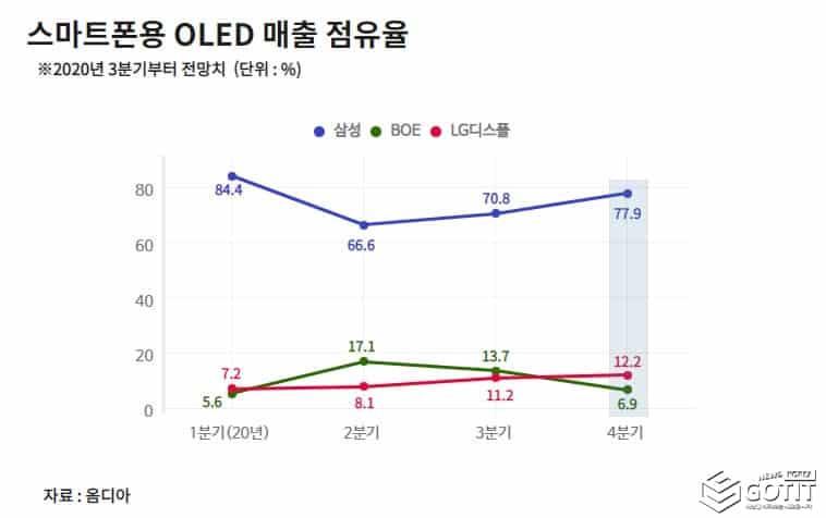 삼성-LG 디스플레이 '웃음'...中 BOE 아이폰 OLED 패널 공급 탈락