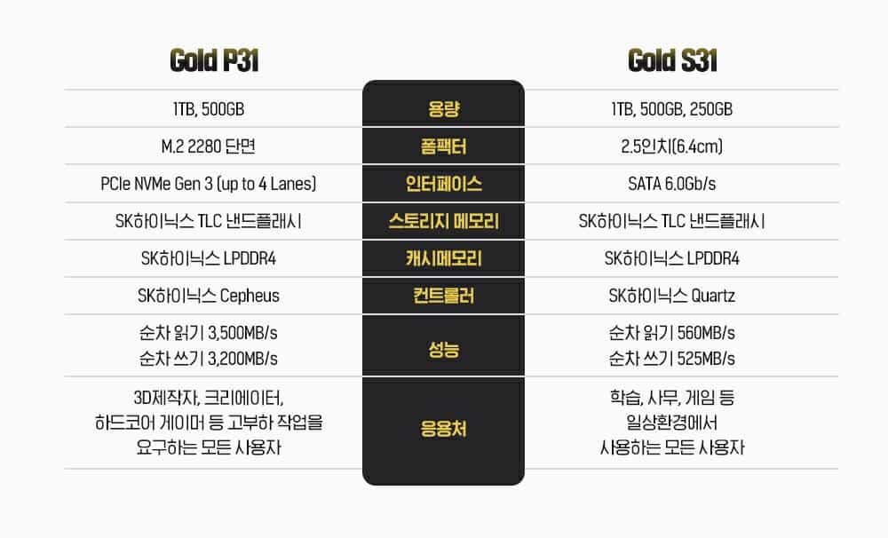 Gold P31과 Gold S31 제품 스펙