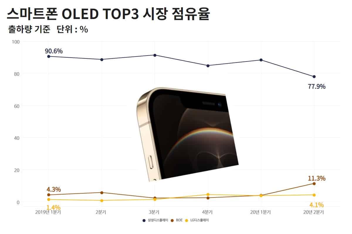 BOE는 애플에 OLED를 공식 공급한다.