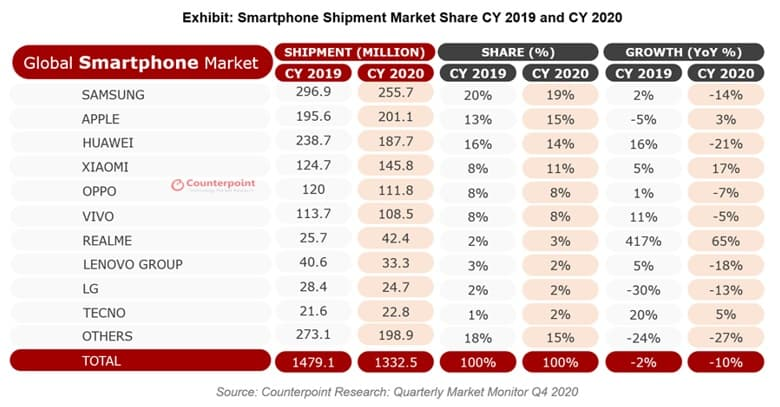 2020년 글로벌 스마트폰 판매량 - 카운터포인트 제공