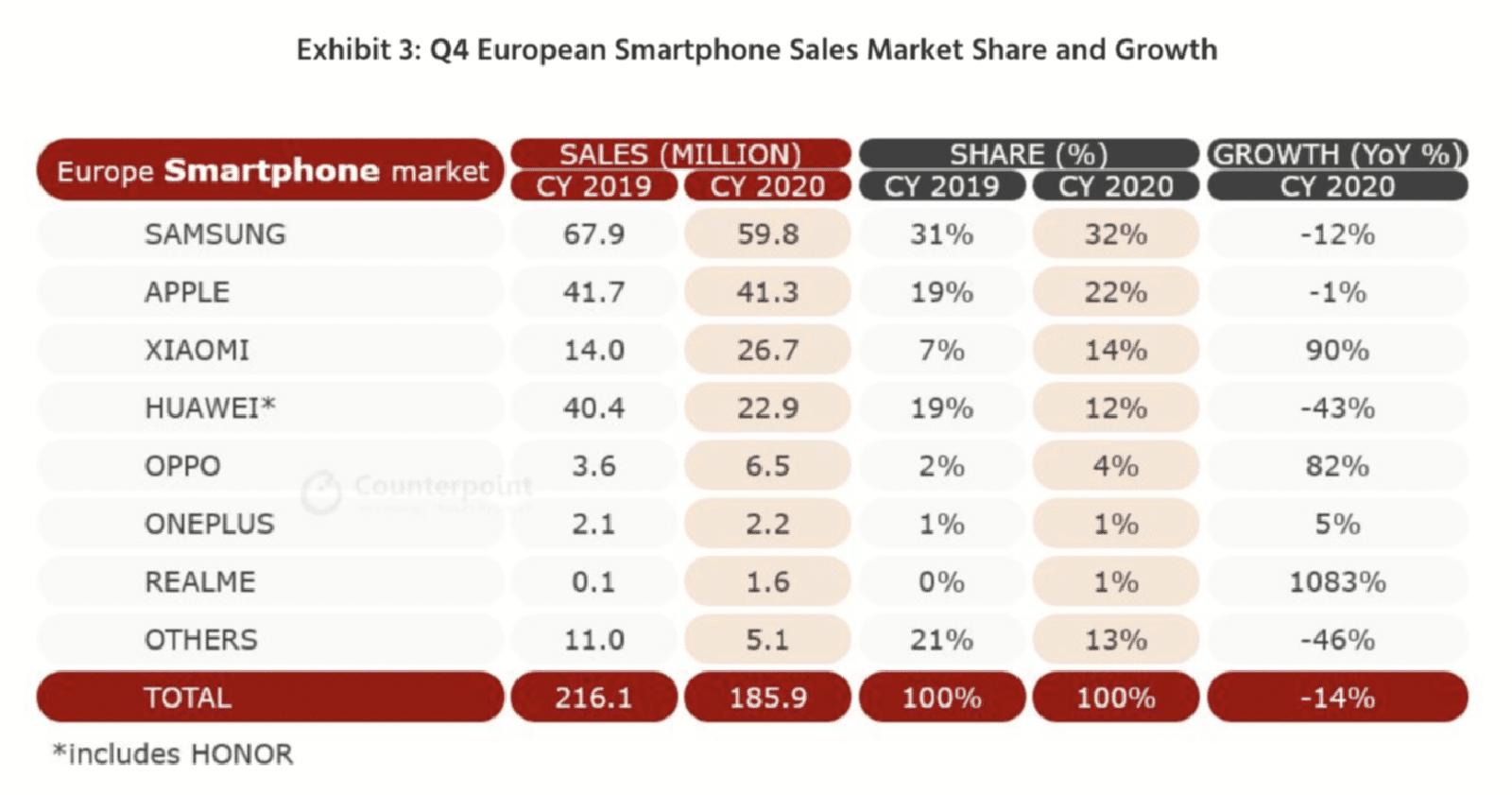 2020년 유럽시장 스마트폰 판매량 - 카운터포인트 제공