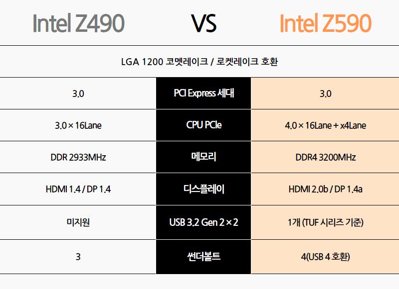 Z490 vs Z590 칩셋 비교