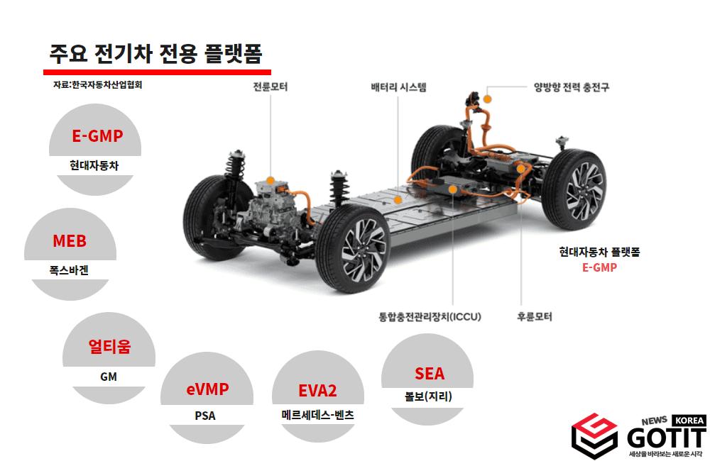 각 업체별 전기자동차 플랫폼 / 디자인 - 갓잇코리아