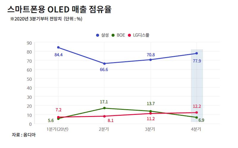 스마트폰용 OLED 매출 점유율