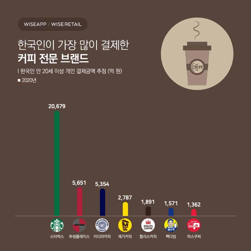 2020년 한국인이 가장 많이 결제한 커피 전문 브랜드는?