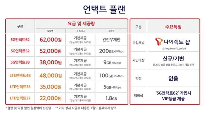 지난 1월 15일 출시된 SK텔레콤의 5G 요금제 '언택트 플랜' - 티월드 홈페이지 출처