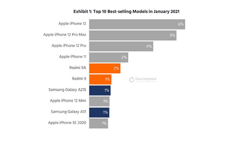 [이슈잇] 스마트폰 글로벌 판매량 10위 중 아이폰이 6개 차지...삼성 갤럭시는? / 카운터포인트 제공