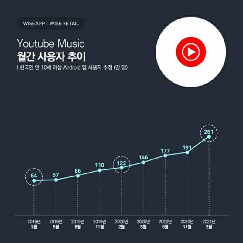 유튜브 뮤직 월간 사용자 추이 / 1년새 100만명 이상 사용자가 늘었다