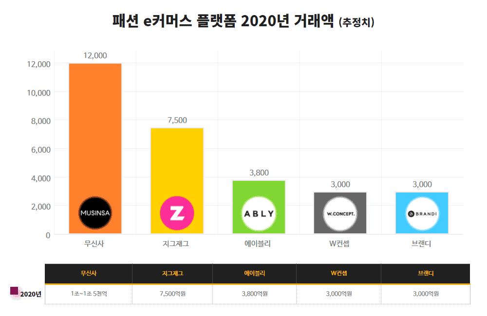패션 e커머스 플랫폼 2020년 거래액(추정치) / 갓잇코리아 디자인