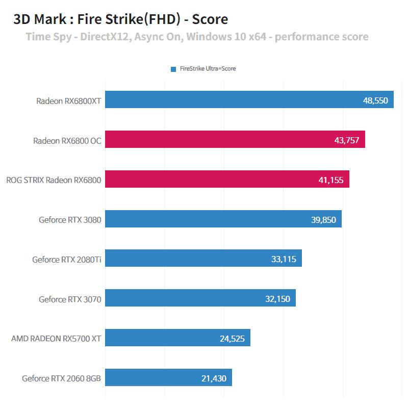 3D MARK 수치상으로 보면 엔비디아를 상당히 많이 따라잡았다(세팅에 따라 수치가 달라질 수 있다)