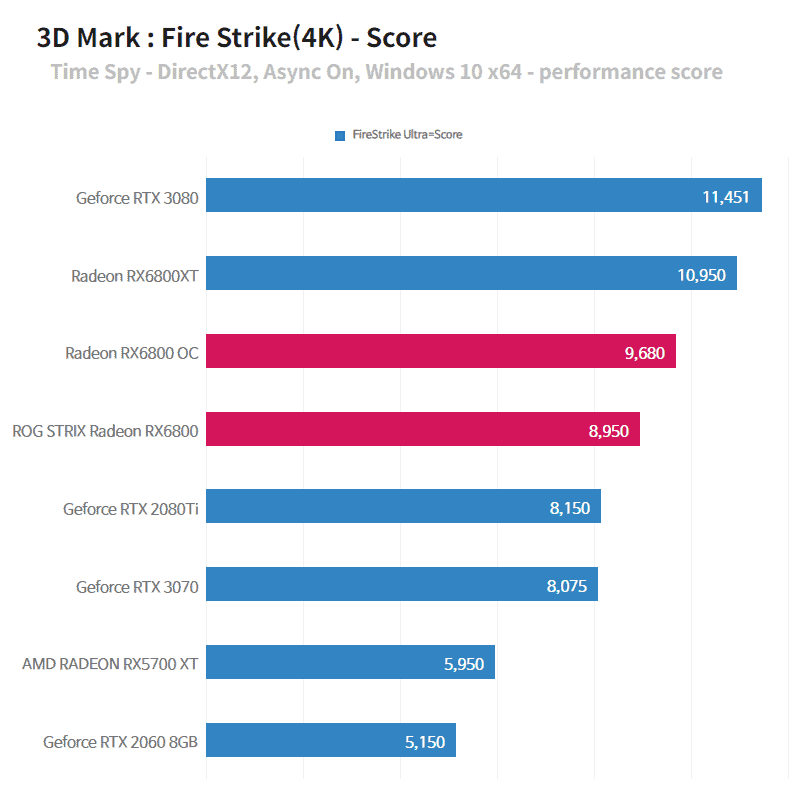 4K는 엔비디아 RTX 3080이 높게 나왔다! 다만 게임테스트에서는 조금 더 차이가 났다