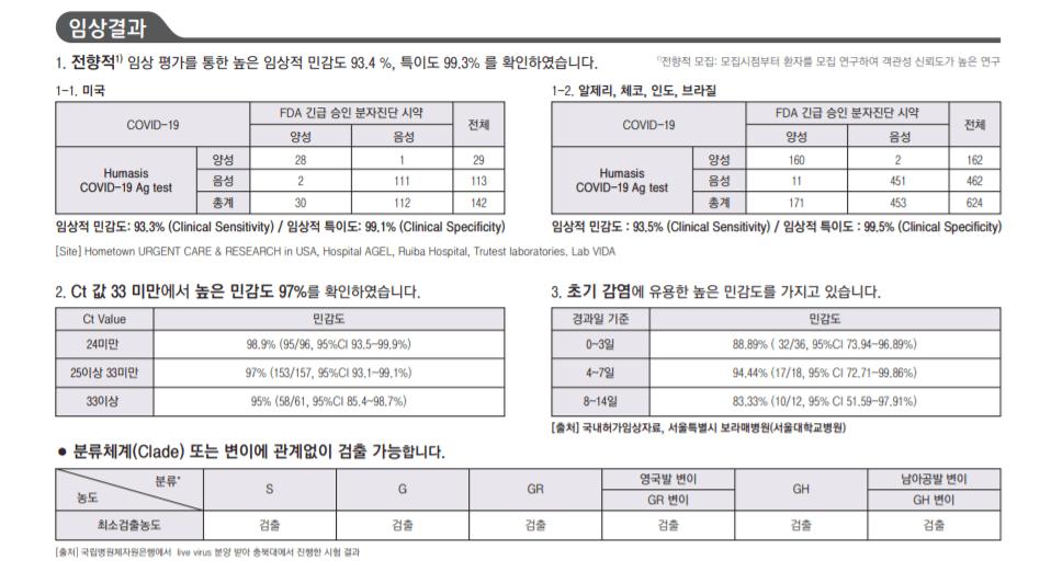 SD 코비드19자가검사기 임상결과