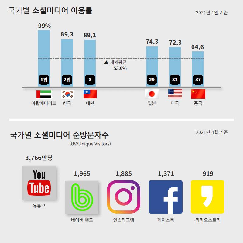 국가별 소셜미디어 이용률