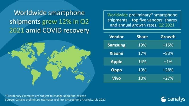 2021년 2분기 선적량 기준 세계 스마트폰 점유율.(자료=캐널리스리서치)