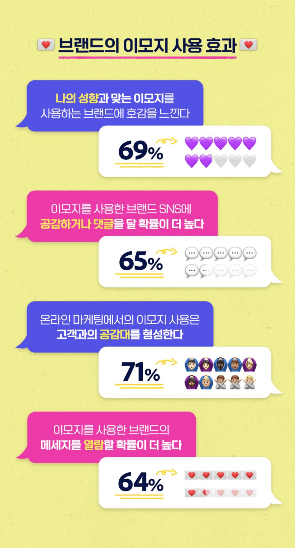 한국인이 가장 사랑하는 이모지는 뭘까?