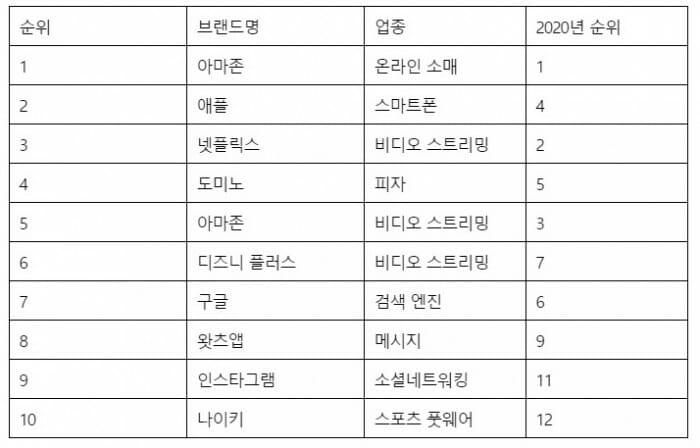 미국 브랜드키즈 선정 '2021년 고객 충성도' 상위 10대 브랜드(제공=브랜드키즈) / 출처 - 연합뉴스